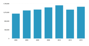Nonprofit growth trends